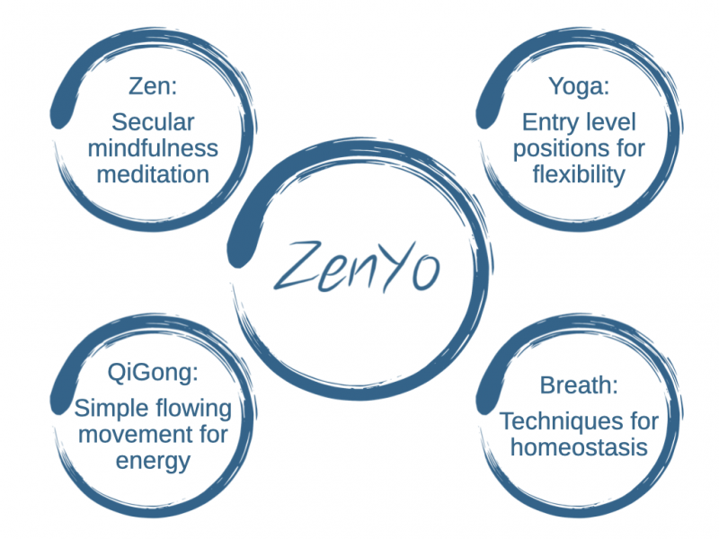 ZenYo combines meditation and mindful movement
